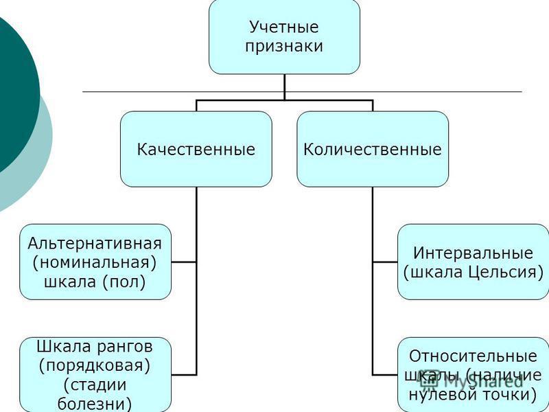 Учетные признаки Качественные Количественные Альтернативная (номинальная) шкала (пол) Шкала рангов (порядковая) (стадии болезни) Интервальные (шкала Цельсия) Относительные шкалы (наличие нулевой точки)