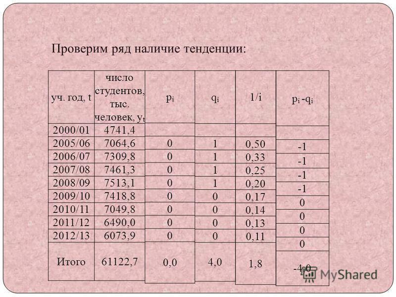 Проверим ряд наличие тенденции: уч. год, t число студентов, тыс. человек, y t 2000/014741,4 2005/067064,6 2006/077309,8 2007/087461,3 2008/097513,1 2009/107418,8 2010/117049,8 2011/126490,0 2012/136073,9 Итого 61122,7 pipi 0 0 0 0 0 0 0 0 0,0 qiqi 1