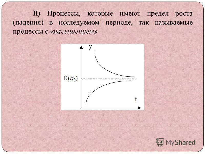 II) Процессы, которые имеют предел роста (падения) в исследуемом периоде, так называемые процессы с «насыщением»