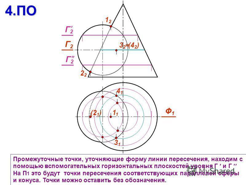 Промежуточные точки, уточняющие форму линии пересечения, находим с помощью вспомогательных горизонтальных плоскостей уровня Г и Г На П 1 это будут точки пересечения соответствующих параллелей сферы и конуса. Точки можно оставить без обозначения.4. ПО
