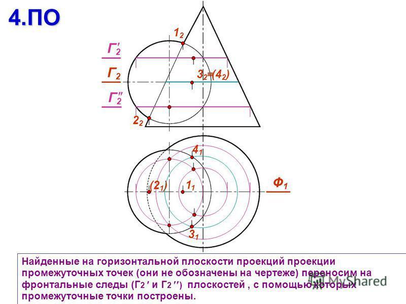 Найденные на горизонтальной плоскости проекций проекции промежуточных точек (они не обозначены на чертеже) переносим на фронтальные следы (Г 2 и Г 2 ) плоскостей, с помощью которых промежуточные точки построены.4. ПО 1212 2 Ф1Ф1 (21)(21) 1 Г2Г2 3131