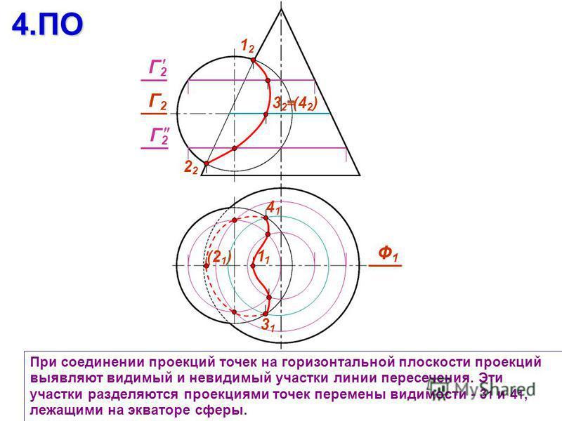 При соединении проекций точек на горизонтальной плоскости проекций выявляют видимый и невидимый участки линии пересечения. Эти участки разделяются проекциями точек перемены видимости - 3 1 и 4 1, лежащими на экваторе сферы.4. ПО 1212 2 Ф1Ф1 (21)(21)