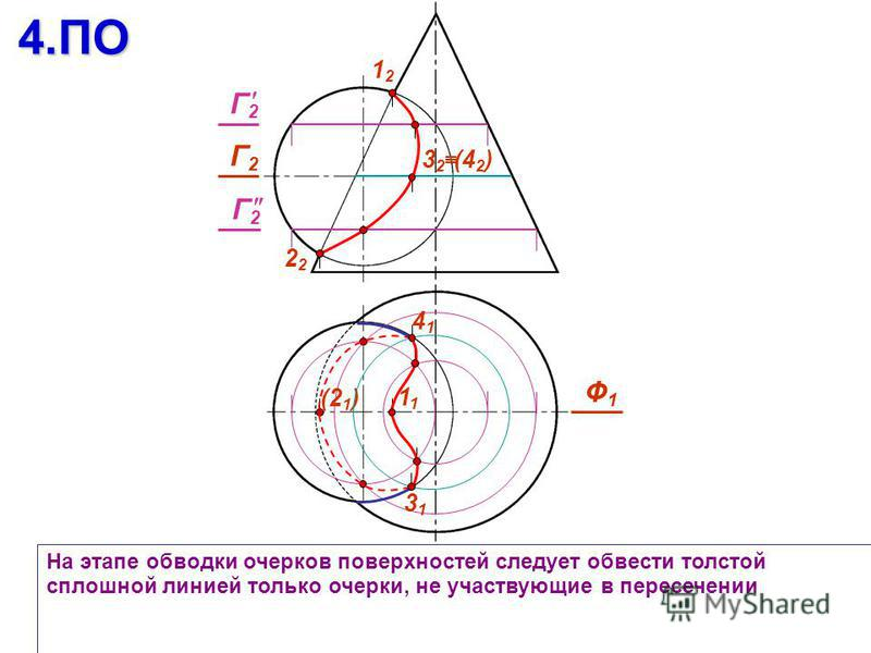 На этапе обводки очерков поверхностей следует обвести толстой сплошной линией только очерки, не участвующие в пересечении 4. ПО 1212 2 Ф1Ф1 (21)(21) 1 Г2Г2 3131 4141 (42)(42)3232 Г2Г2 Г2Г2