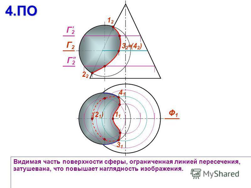 Видимая часть поверхности сферы, ограниченная линией пересечения, затушевана, что повышает наглядность изображения.4. ПО 1212 2 Ф1Ф1 (21)(21) 1 Г2Г2 3131 4141 (42)(42)3232 Г2Г2 Г2Г2