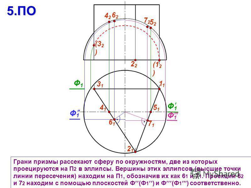 3131 1 Грани призмы рассекают сферу по окружностям, две из которых проецируются на П 2 в эллипсы. Вершины этих эллипсов (высшие точки линии пересечения) находим на П 1, обозначив их как 6 1 и 7 1. Проекции 6 2 и 7 2 находим с помощью плоскостей Ф (Ф