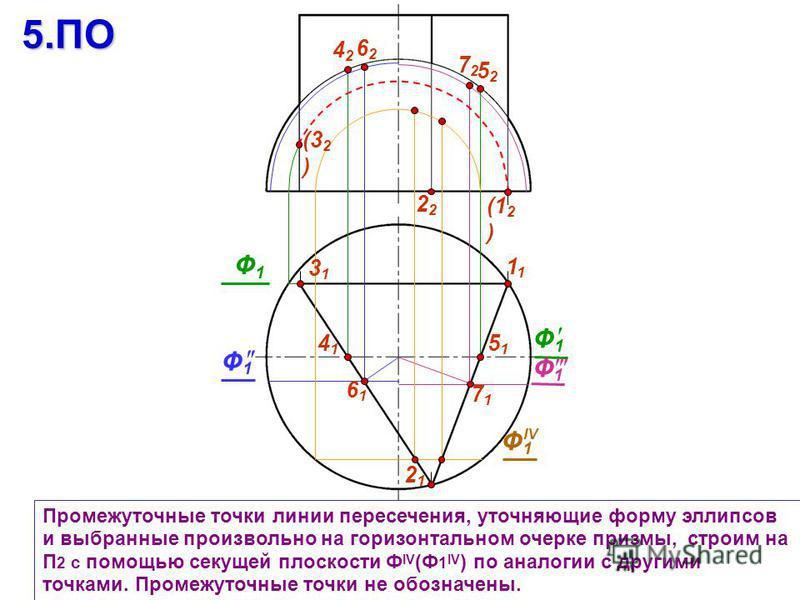 2 Промежуточные точки линии пересечения, уточняющие форму эллипсов и выбранные произвольно на горизонтальном очерке призмы, строим на П 2 с помощью секущей плоскости Ф IV (Ф 1 IV ) по аналогии с другими точками. Промежуточные точки не обозначены. 212