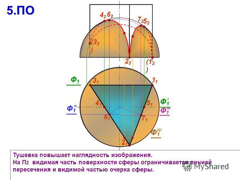 2 3131 Тушевка повышает наглядность изображения. На П 2 видимая часть поверхности сферы ограничивается линией пересечения и видимой частью очерка сферы. 2121 Ф1Ф1 Ф1Ф1 4242 5252 4141 7171 6161 Ф1Ф1 IV 5151 Ф1Ф1 6262 (32)(32)5. ПО Ф1Ф1 7272 1 (12)(12)