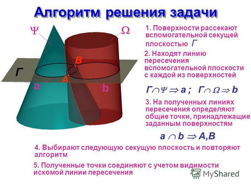a b Алгоритм решения задачи Г 1. Поверхности рассекают вспомогательной секущей плоскостью Г 2. Находят линию пересечения вспомогательной плоскости с каждой из поверхностей 3. На полученных линиях пересечения определяют общие точки, принадлежащие зада