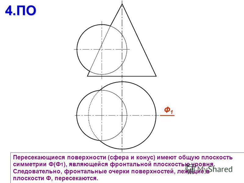 Пересекающиеся поверхности (сфера и конус) имеют общую плоскость симметрии Ф(Ф 1 ), являющейся фронтальной плоскостью уровня. Следовательно, фронтальные очерки поверхностей, лежащие в плоскости Ф, пересекаются.4. ПО Ф1Ф1