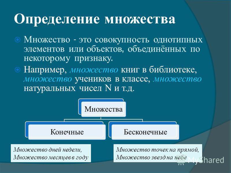 Определение множества Множество – это совокупность однотипных элементов или объектов, объединённых по некоторому признаку. Например, множество книг в библиотеке, множество учеников в классе, множество натуральных чисел N и т.д. Множества КонечныеБеск