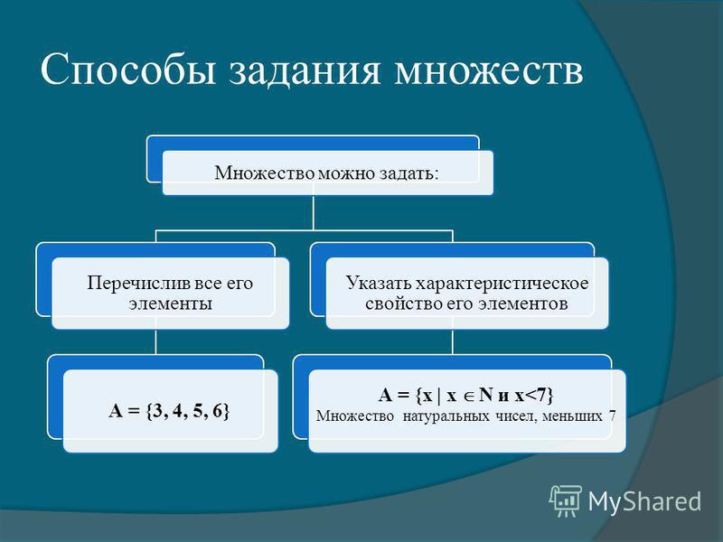 Способы задания множеств Множество можно задать: Перечислив все его элементы А = {3, 4, 5, 6} Указать характеристическое свойство его элементов А = {x | x N и x