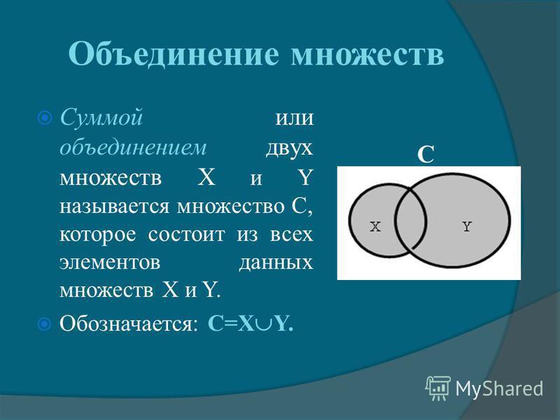Объединение множеств Суммой или объединением двух множеств X и Y называется множество С, которое состоит из всех элементов данных множеств X и Y. Обозначается: С=X Y. C