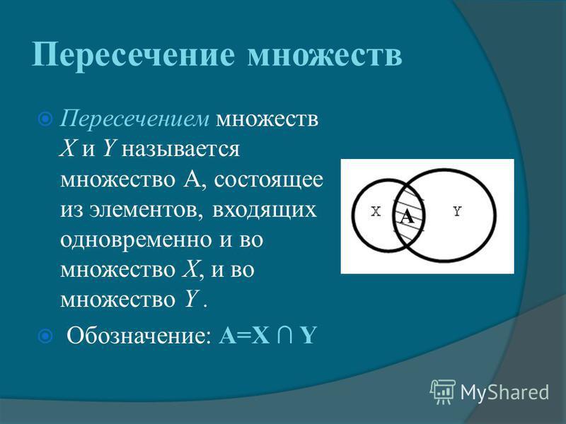 Пересечение множеств Пересечением множеств Х и Y называется множество А, состоящее из элементов, входящих одновременно и во множество Х, и во множество Y. Обозначение: А=X Y A