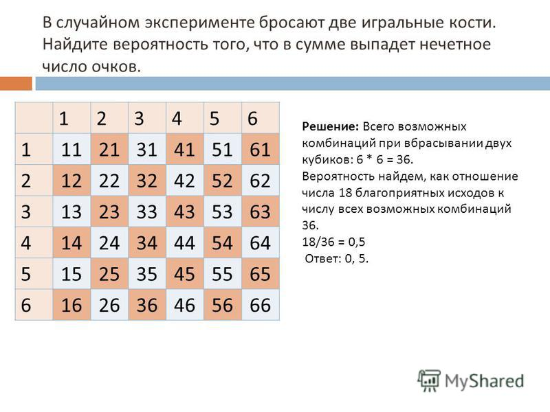 В случайном эксперименте бросают две игральные кости. Найдите вероятность того, что в сумме выпадет нечетное число очков. 123456 1112131415161 2122232425262 3132333435363 4142434445464 5152535455565 6162636465666 Решение: Всего возможных комбинаций п