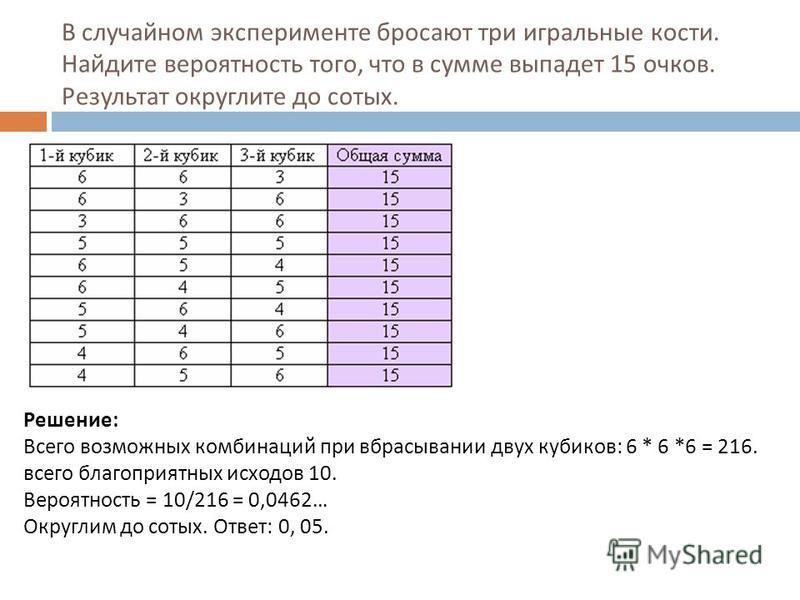 В случайном эксперименте бросают три игральные кости. Найдите вероятность того, что в сумме выпадет 15 очков. Результат округлите до сотых. Решение: Всего возможных комбинаций при вбрасывании двух кубиков: 6 * 6 *6 = 216. всего благоприятных исходов