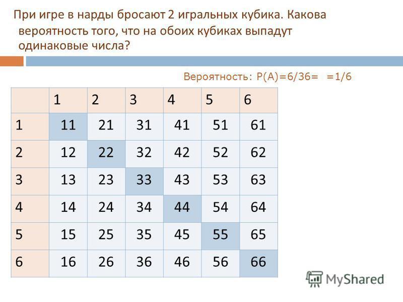 При игре в нарды бросают 2 игральных кубика. Какова вероятность того, что на обоих кубиках выпадут одинаковые числа ? 123456 1112131415161 2122232425262 3132333435363 4142434445464 5152535455565 6162636465666 Вероятность: P(A)=6/36= =1/6
