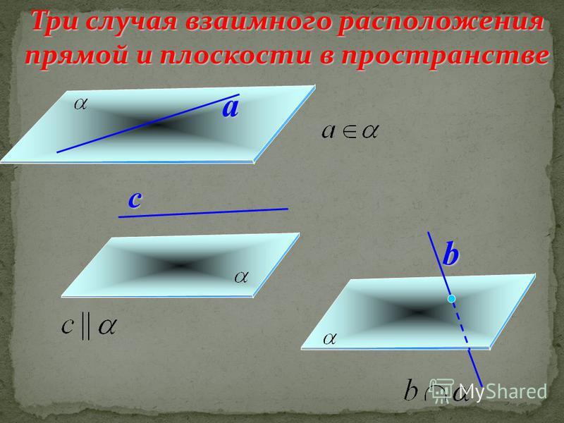Три случая взаимного расположения прямой и плоскости в пространстве a b с