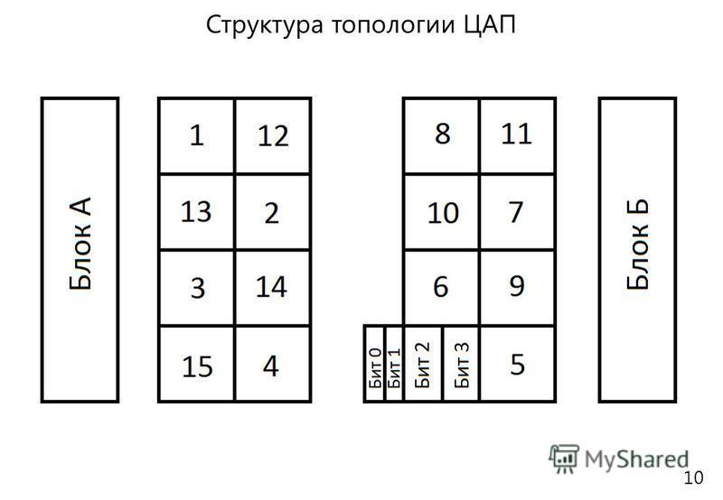 Структура топологии ЦАП 10