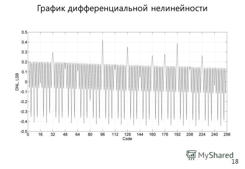 График дифференциальной нелинейности 18