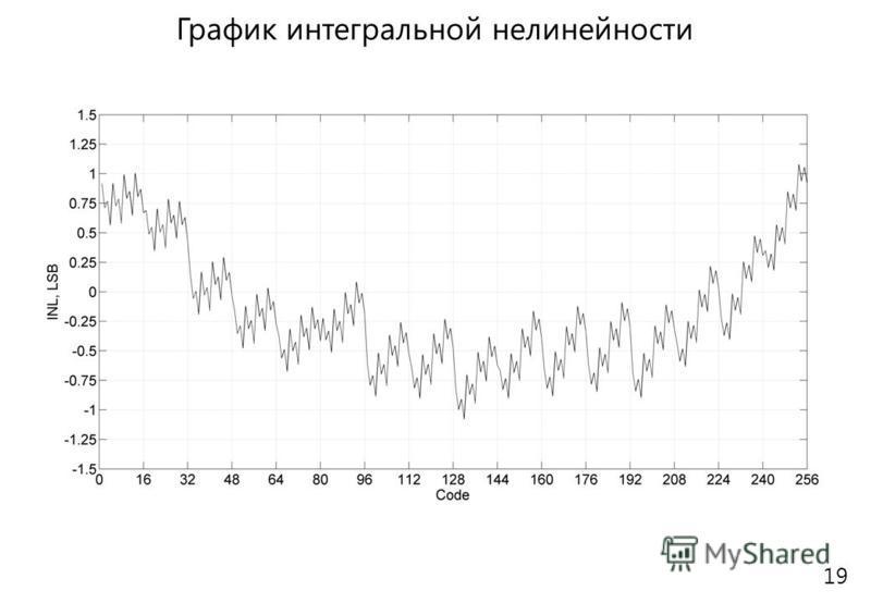 График интегральной нелинейности 19