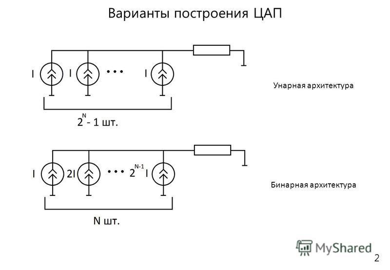 2 Варианты построения ЦАП Бинарная архитектура Унарная архитектура