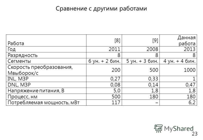 Работа [8][9] Данная работа Год 201120082013 Разрядность 888 Сегменты 6 ун. + 2 бин.5 ун. + 3 бин.4 ун. + 4 бин. Скорость преобразования, Мвыборок/с 2005001000 INL, МЗР 0,270,331 DNL, МЗР 0,080,140,47 Напряжение питания, В 5,01,8 Процесс, нм 500180 П