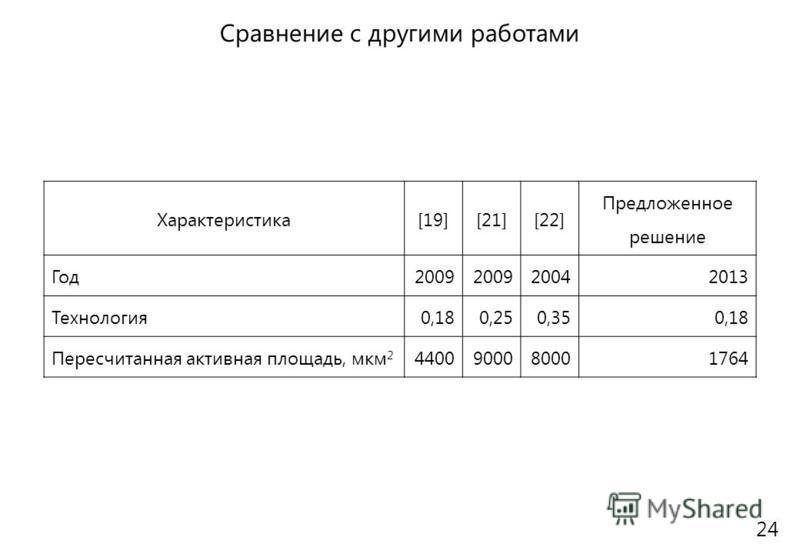 24 Сравнение с другими работами Характеристика[19][21][22] Предложенное решение Год 2009 20042013 Технология 0,180,250,350,18 Пересчитанная активная площадь, мкм 2 4400900080001764
