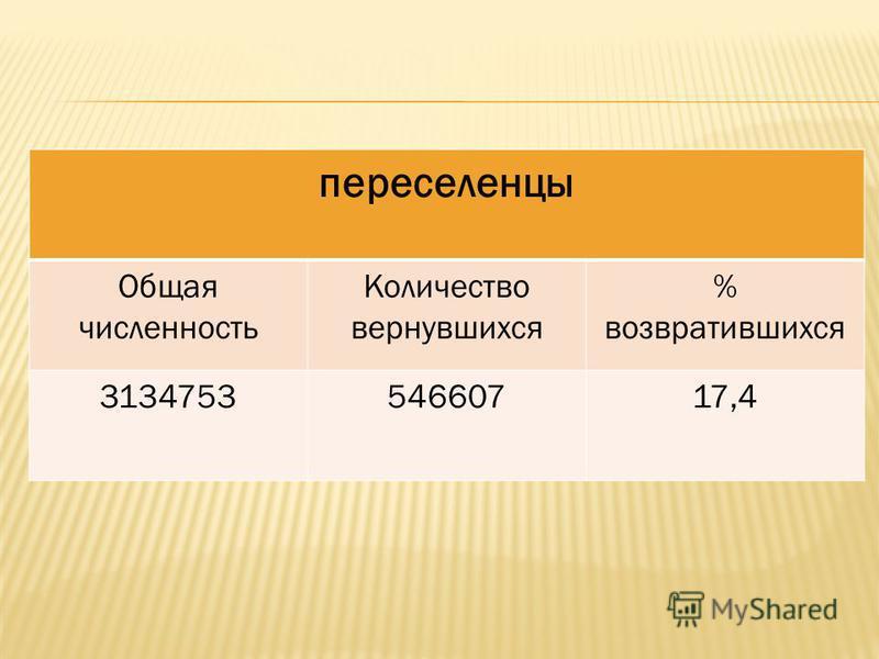 переселенцы Общая численность Количество вернувшихся % возвратившихся 313475354660717,4