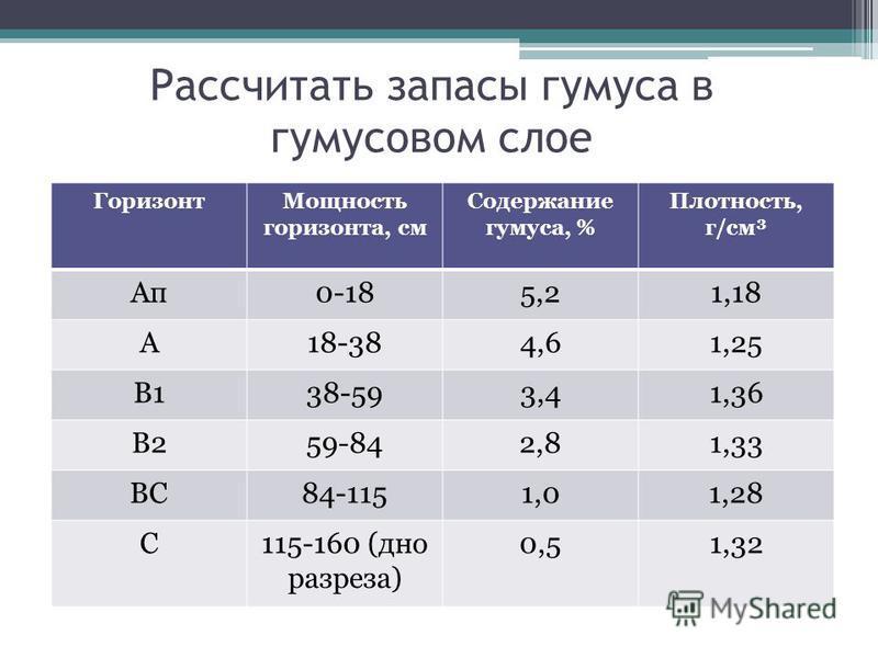 Рассчитать запасы гумуса в гумусовом слое Горизонт Мощность горизонта, см Содержание гумуса, % Плотность, г/см³ Ап 0-185,21,18 А18-384,61,25 В138-593,41,36 В259-842,81,33 ВС84-1151,01,28 С115-160 (дно разреза) 0,51,32
