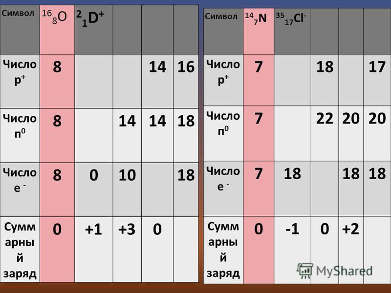 Символ 14 7 N 35 17 Cl - Число р + 7 18 17 Число п 0 7 2220 Число е - 718 Сумм арны й заряд 00+2 Символ 16 8 O 21D+21D+ Число р + 8 1416 Число п 0 8 14 18 Число е - 8010 18 Сумм арны й заряд 0+1+30