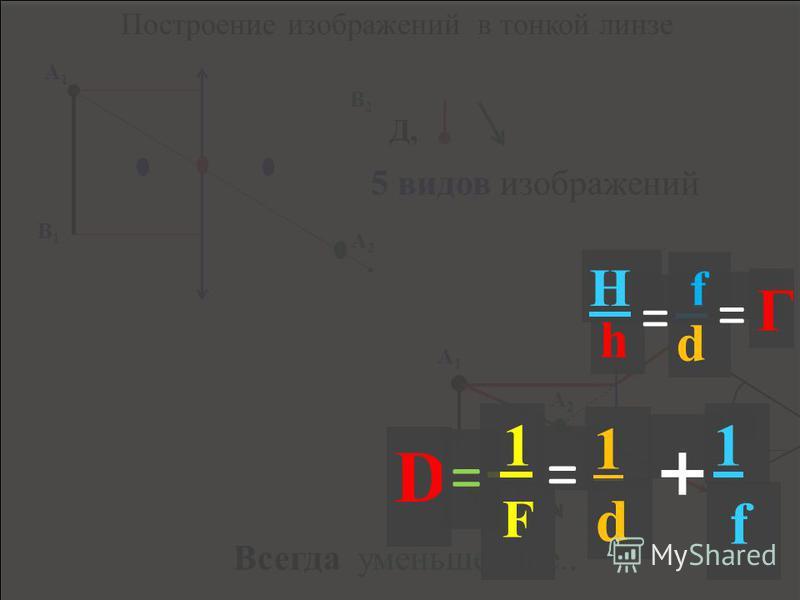 S S H h Найти высоту столба H, зная свой рост h. (зеркальце) О d f h H = f d = Г E N = k Q c R 2 E N = k Q c R 2 1. ЛУЧ падающий, ЛУЧ отражённый и … одной плоскости =