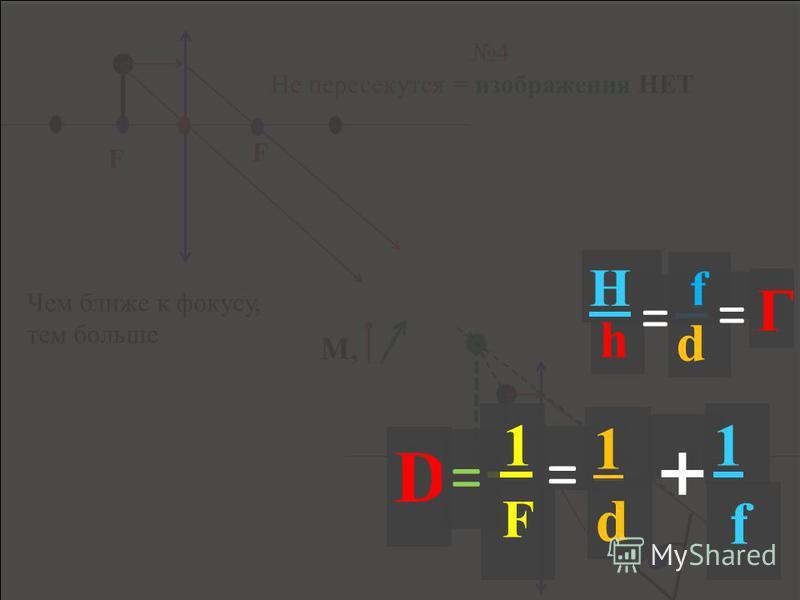 Построение изображений в тонкой линзе А 1 А 2 В 1 В 2 Д, М, 5 видов изображений Всегда уменьшенное.. А 1 А 2 F 1 = 1 d + f 1 D = h H = f d = Г