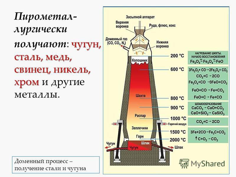 Пирометал- лургичиски чугун, сталь, медь, свинец, никель, хром получают: чугун, сталь, медь, свинец, никель, хром и другие металлы. Доменный процесс – получение стали и чугуна