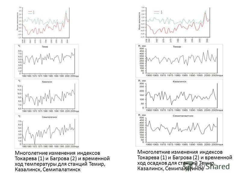 Многолетние изменения индексов Токарева (1) и Багрова (2) и временной ход температуры для станций Темир, Казалинск, Семипалатинск Многолетние изменения индексов Токарева (1) и Багрова (2) и временной ход осадков для станций Темир, Казалинск, Семипала