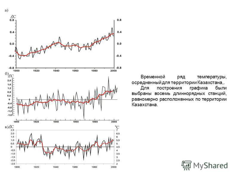Временной ряд температуры, осредненный для территории Казахстана,. Для построения графика были выбраны восемь длиннорядных станций, равномерно расположенных по территории Казахстана.