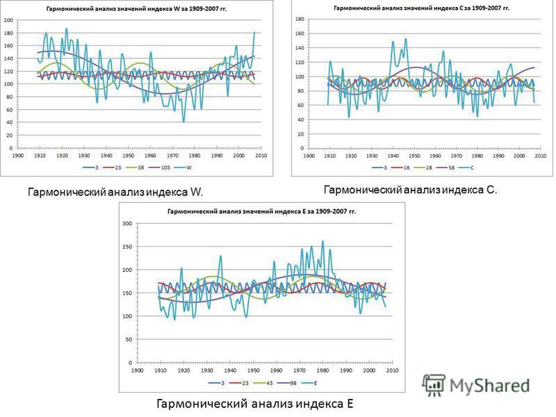 Гармонический анализ индекса W. Рис. 9 Гармонический анализ индекса Е. Гармонический анализ индекса С. Гармонический анализ индекса Е