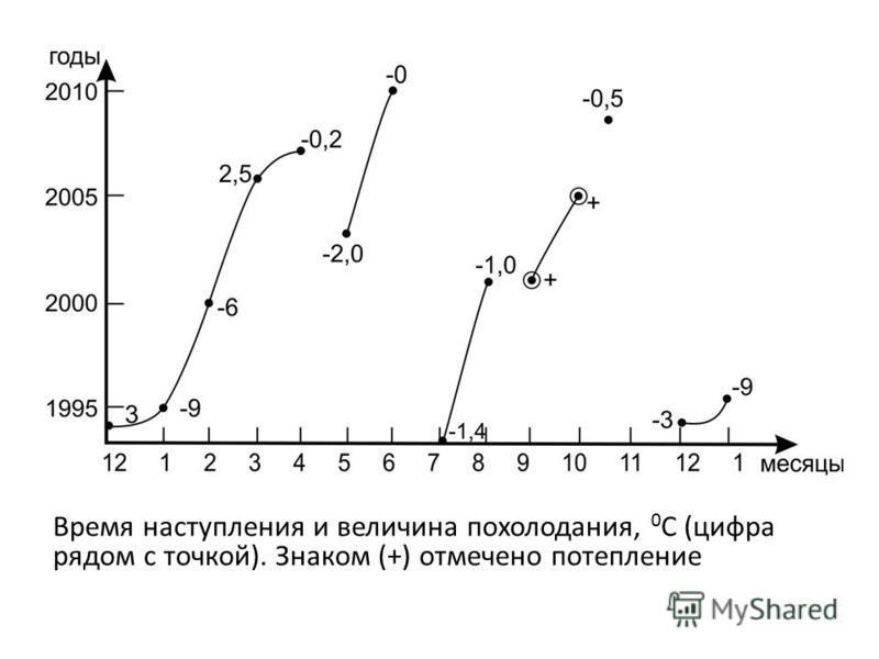 Время наступления и величина похолодания, 0 С (цифра рядом с точкой). Знаком (+) отмечено потепление