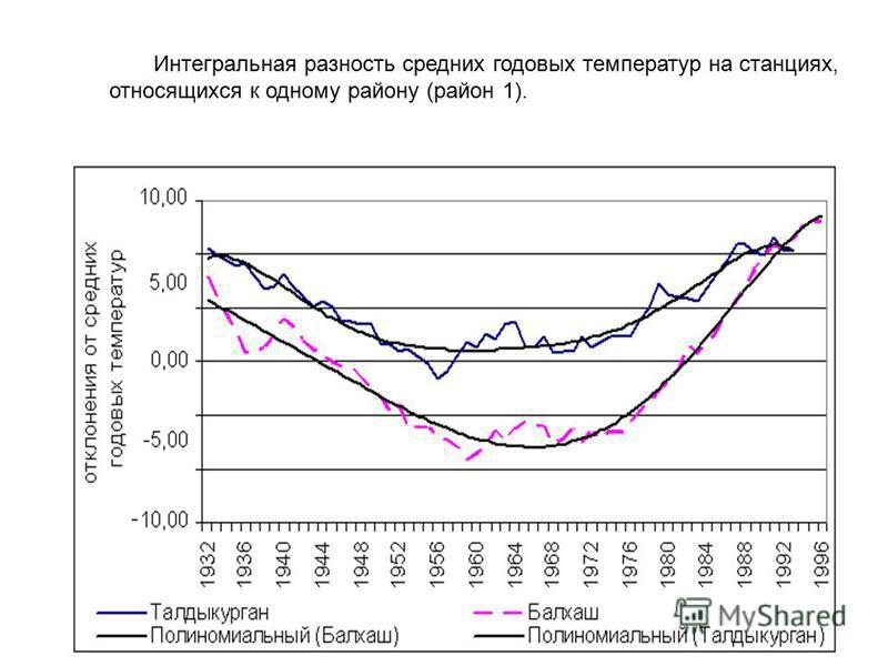 Интегральная разность средних годовых температур на станциях, относящихся к одному району (район 1).
