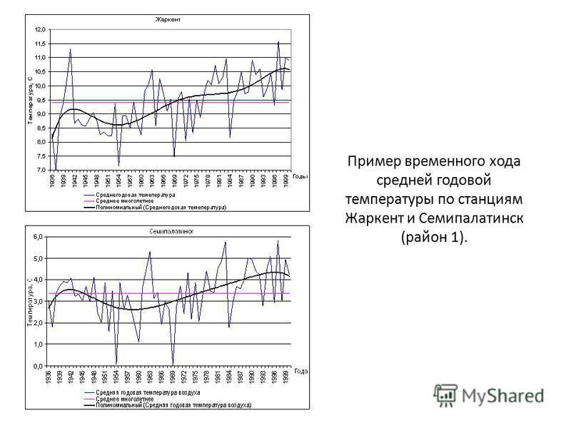 Пример временного хода средней годовой температуры по станциям Жаркент и Семипалатинск (район 1).