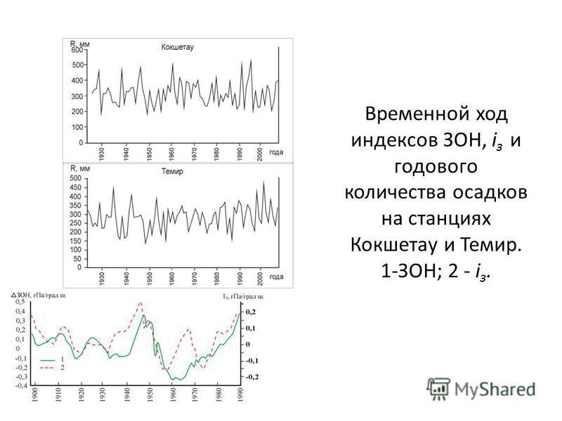 Временной ход индексов ЗОН, i з и годового количества осадков на станциях Кокшетау и Темир. 1-ЗОН; 2 - i з.
