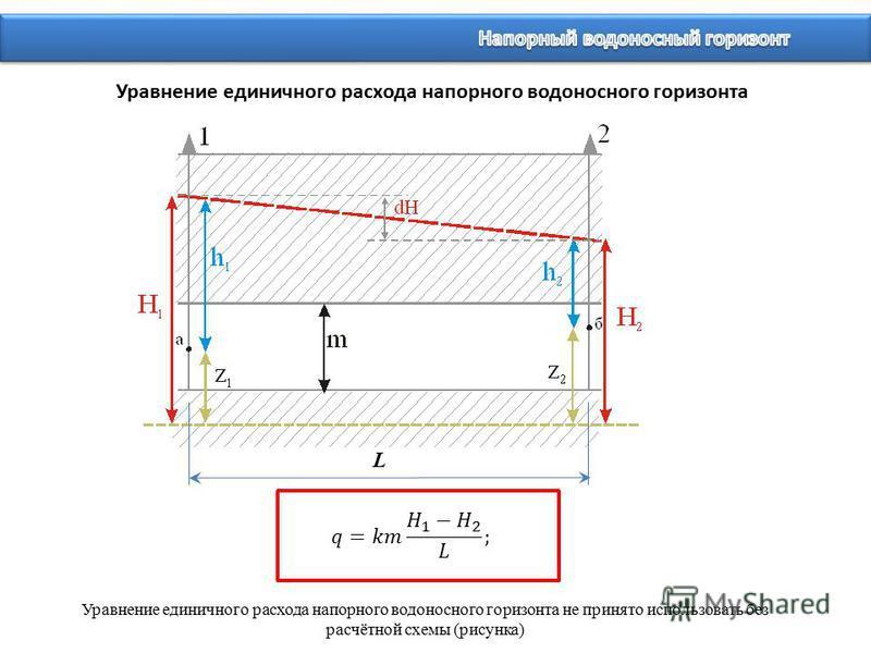 Уравнение единичного расхода напорного водоносного горизонта Уравнение единичного расхода напорного водоносного горизонта не принято использовать без расчётной схемы (рисунка) L