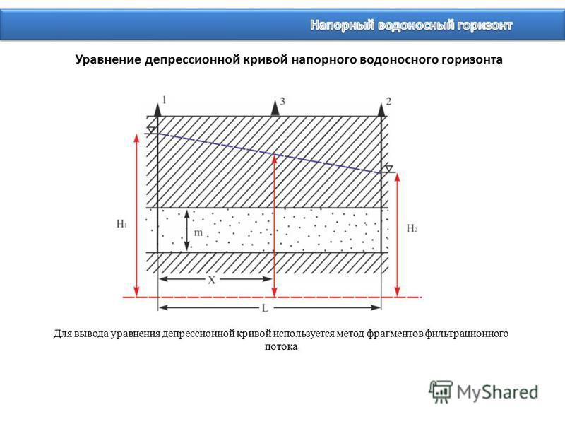 Уравнение депрессионной кривой напорного водоносного горизонта Для вывода уравнения депрессионной кривой используется метод фрагментов фильтрационного потока