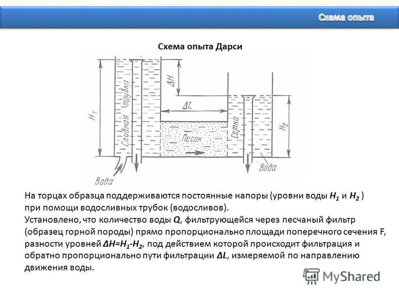 Схема опыта Дарси На торцах образца поддерживаются постоянные напоры (уровни воды Н 1 и Н 2 ) при помощи водосливных трубок (водосливов). Установлено, что количество воды Q, фильтрующейся через песчаный фильтр (образец горной породы) прямо пропорцион