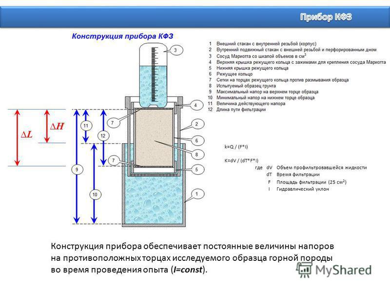 Конструкция прибора обеспечивает постоянные величины напоров на противоположных торцах исследуемого образца горной породы во время проведения опыта (I=const). L H k=Q / (F*I) K=dV / (dT*F*I) гдеdVОбъем профильтровавшейся жидкости dTВремя фильтрации F