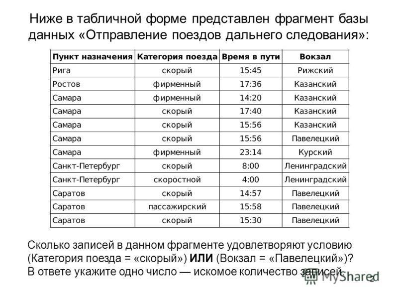 2 Ниже в табличной форме представлен фрагмент базы данных «Отправление поездов дальнего следования»: Сколько записей в данном фрагменте удовлетворяют условию (Категория поезда = «скорый») ИЛИ (Вокзал = «Павелецкий»)? В ответе укажите одно число иском