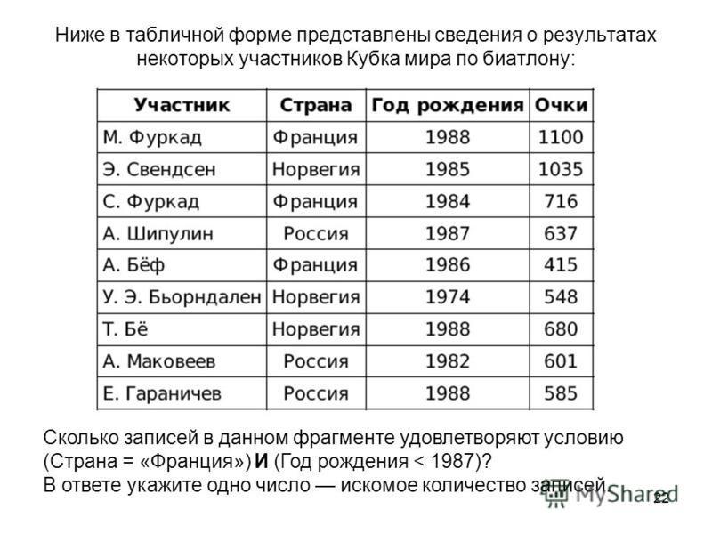 22 Ниже в табличной форме представлены сведения о результатах некоторых участников Кубка мира по биатлону: Сколько записей в данном фрагменте удовлетворяют условию (Страна = «Франция») И (Год рождения < 1987)? В ответе укажите одно число искомое коли