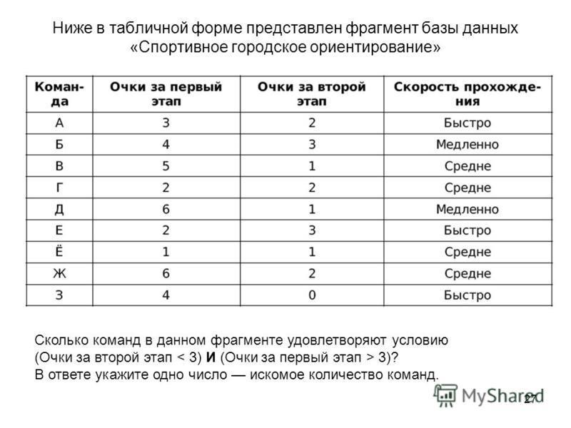 27 Ниже в табличной форме представлен фрагмент базы данных «Спортивное городское ориентирование» Сколько команд в данном фрагменте удовлетворяют условию (Очки за второй этап 3)? В ответе укажите одно число искомое количество команд.