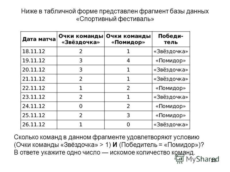 28 Ниже в табличной форме представлен фрагмент базы данных «Спортивный фестиваль» Сколько команд в данном фрагменте удовлетворяют условию (Очки команды «Звёздочка» > 1) И (Победитель = «Помидор»)? В ответе укажите одно число искомое количество команд