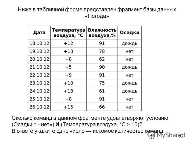 30 Ниже в табличной форме представлен фрагмент базы данных «Погода» Сколько команд в данном фрагменте удовлетворяют условию (Осадки = «нет») И (Температура воздуха, °С > 10)? В ответе укажите одно число искомое количество команд.