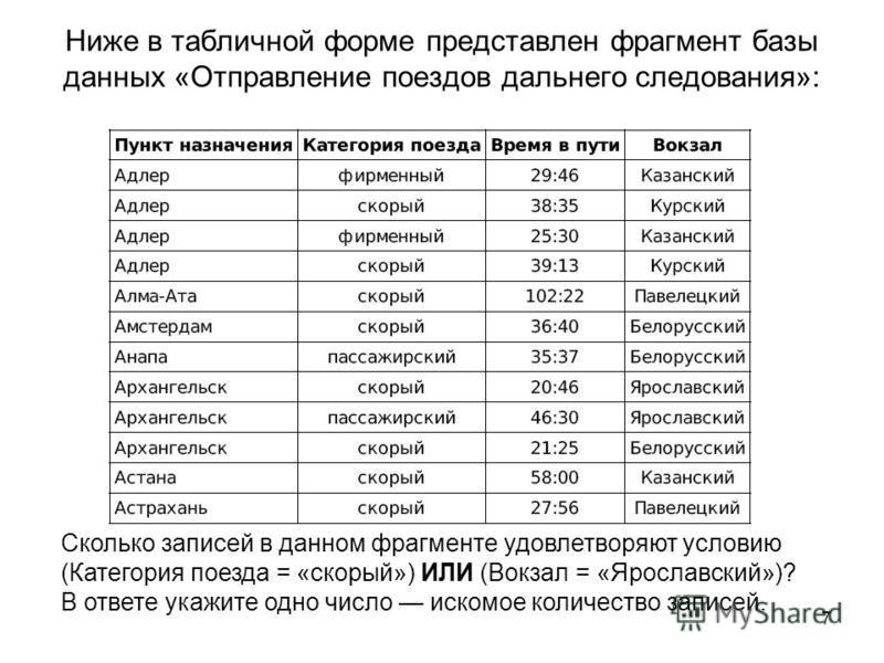 7 Ниже в табличной форме представлен фрагмент базы данных «Отправление поездов дальнего следования»: Сколько записей в данном фрагменте удовлетворяют условию (Категория поезда = «скорый») ИЛИ (Вокзал = «Ярославский»)? В ответе укажите одно число иско